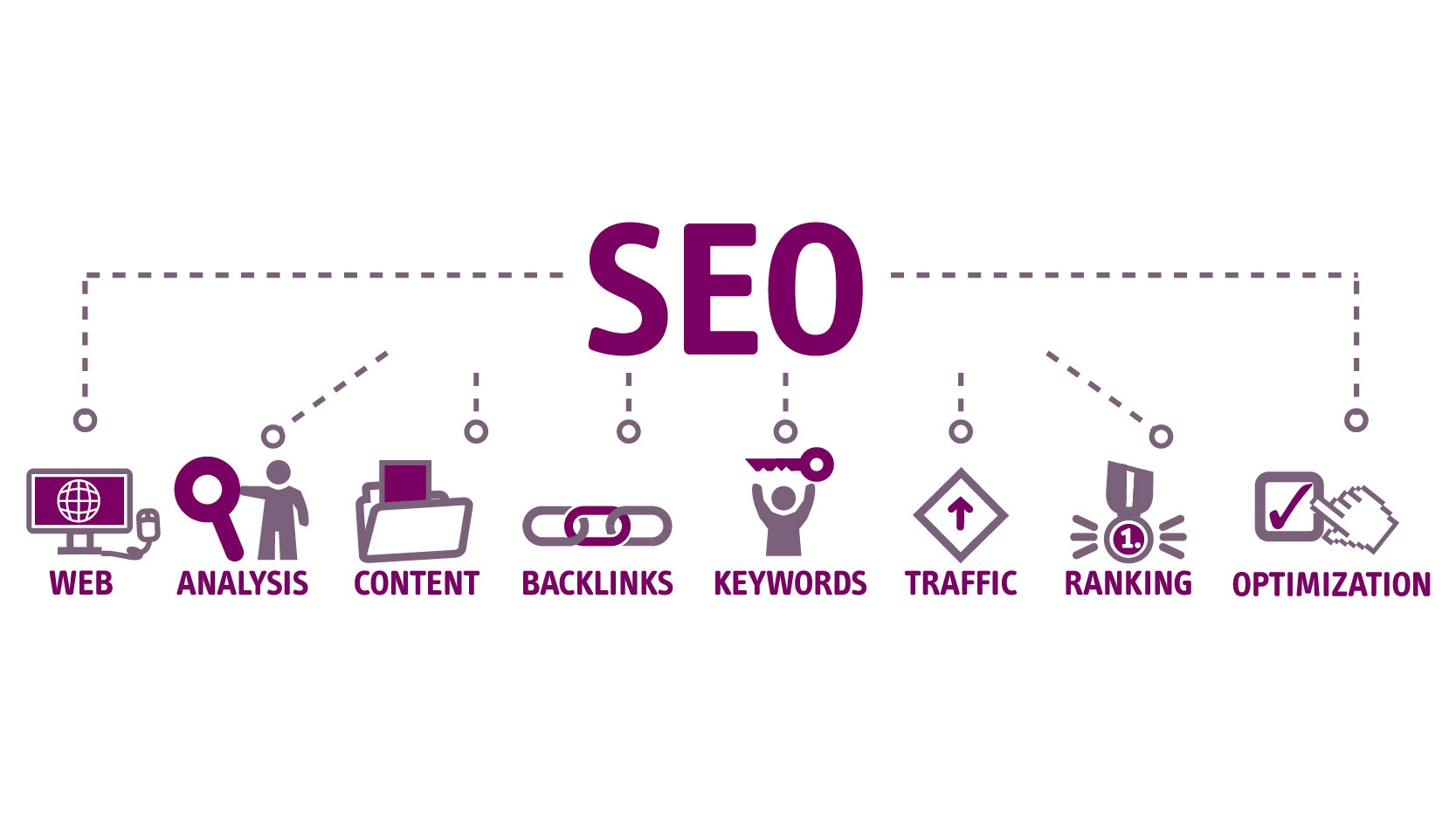 https://kite-agency.com/3-seo-trends-to-follow-in-2020/